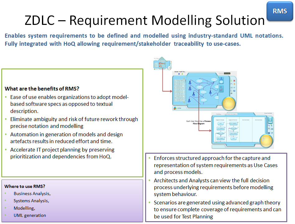 modeling system requirements with use cases The core items of use case modeling are use cases and actors use cases whenever we discuss the requirements of a system we recognize one or more people or things that have an interest in the behavior of that system these are called the stakeholders of that system.